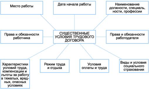 Существенные условия трудового договора.