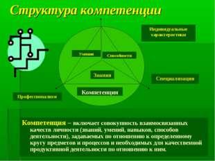 Структура компетенции Компетенция – включает совокупность взаимосвязанных кач