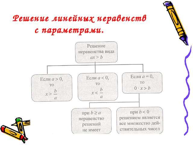 Решение линейных неравенств с параметрами.