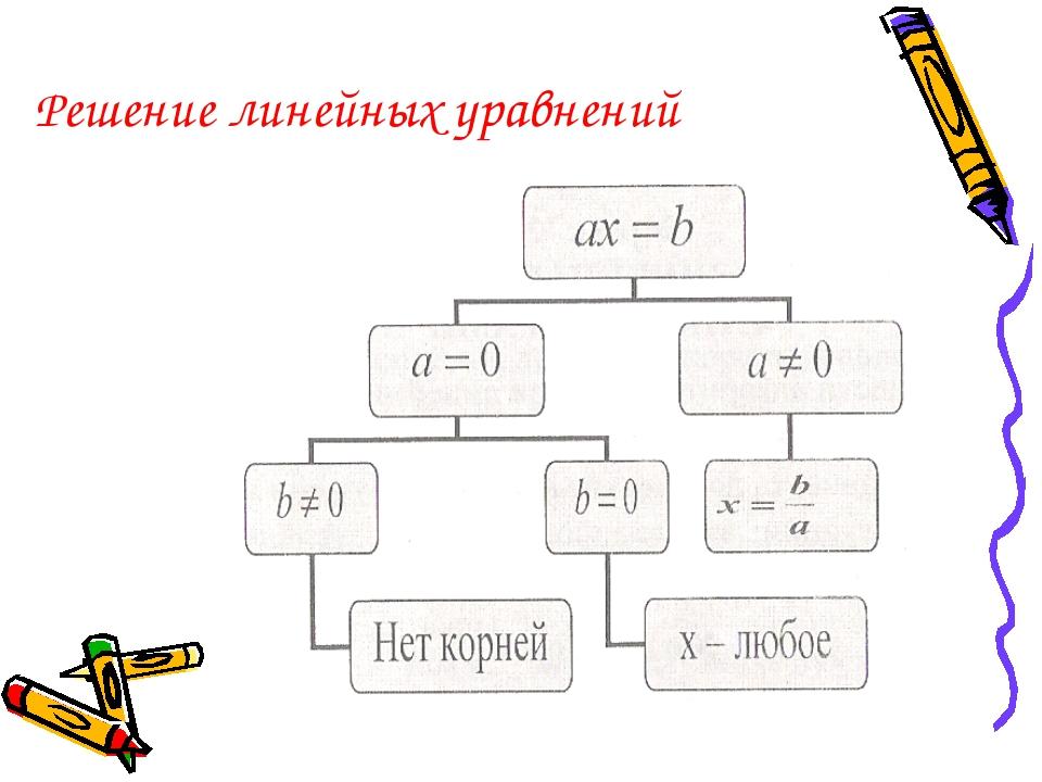 Решение линейных уравнений