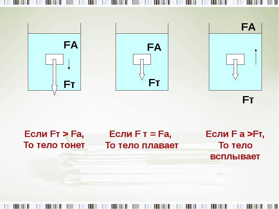 Если Fт > Fа, То тело тонет Если F т = Fа, То тело плавает Если F а >Fт, То т...
