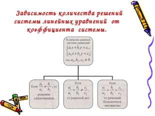 Зависимость количества решений системы линейных уравнений от коэффициента си
