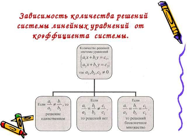 Зависимость количества решений системы линейных уравнений от коэффициента си...