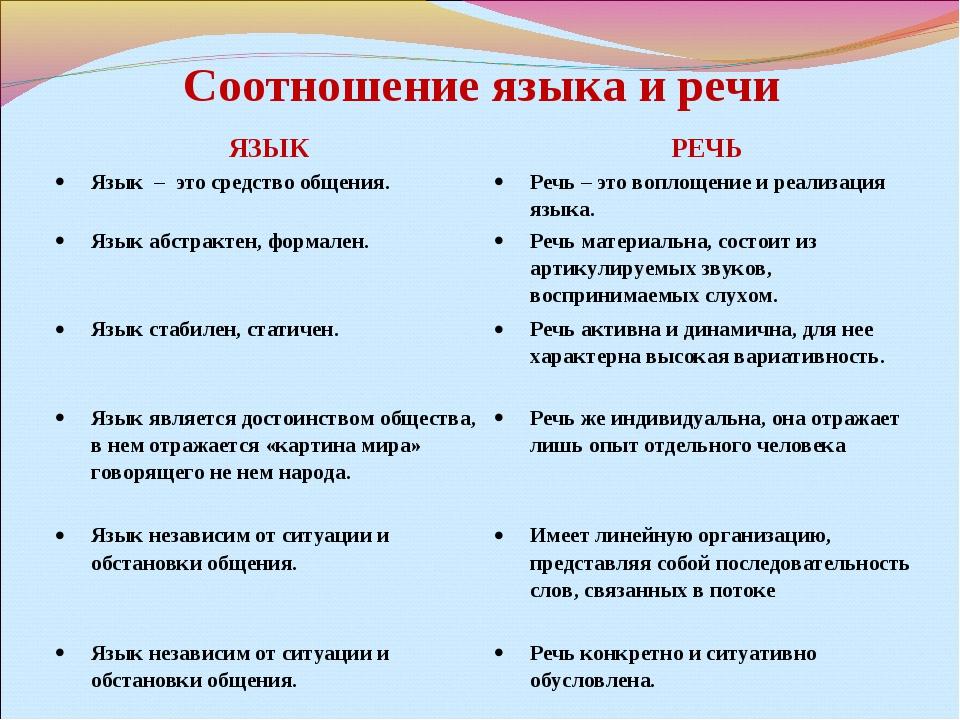 Соотношение языка и речи ЯЗЫКРЕЧЬ Язык – это средство общения.Речь – это во...