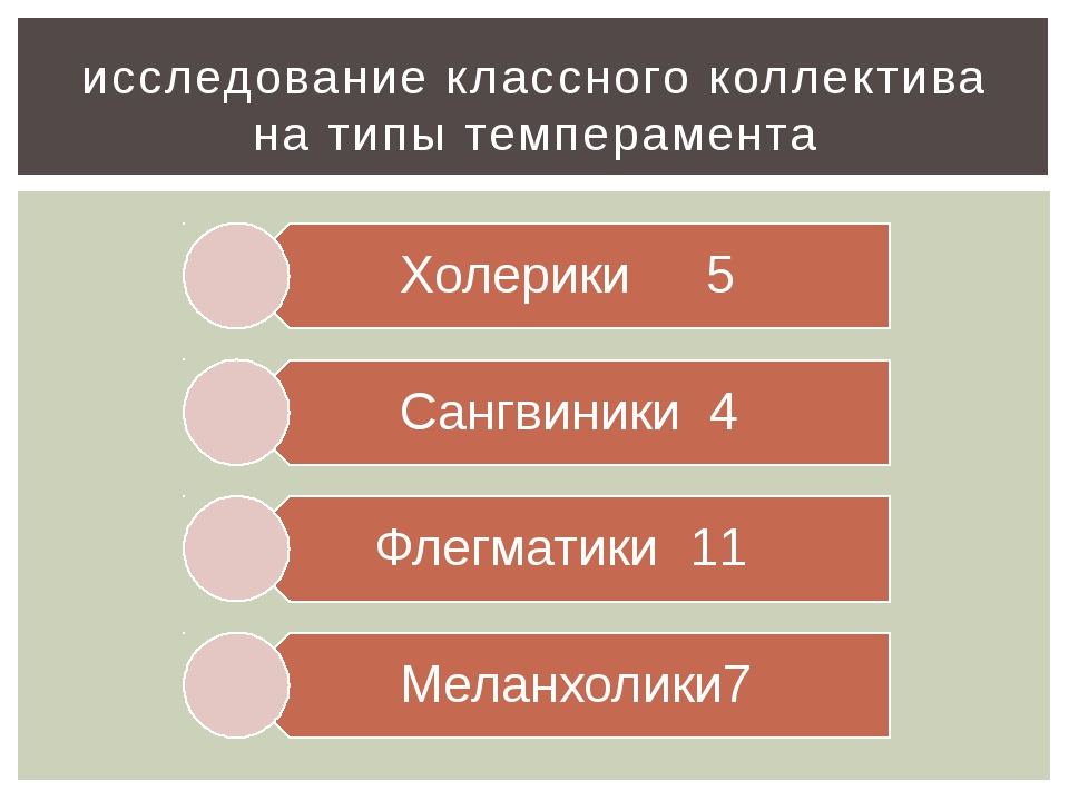исследование классного коллектива на типы темперамента