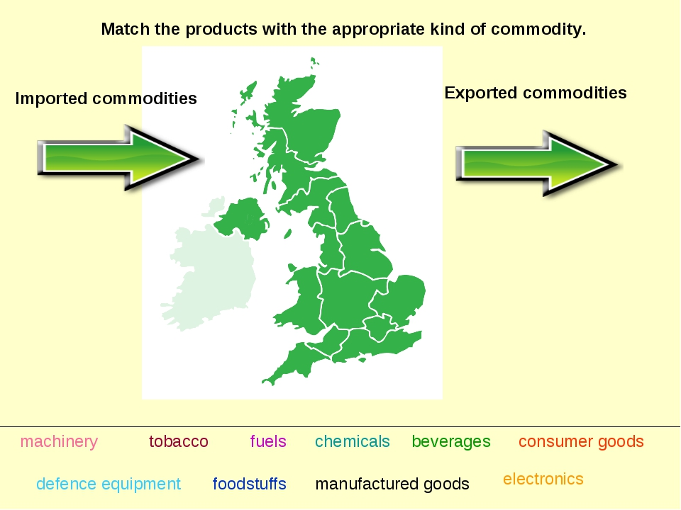 Exported commodities Imported commodities Match the products with the appropr...