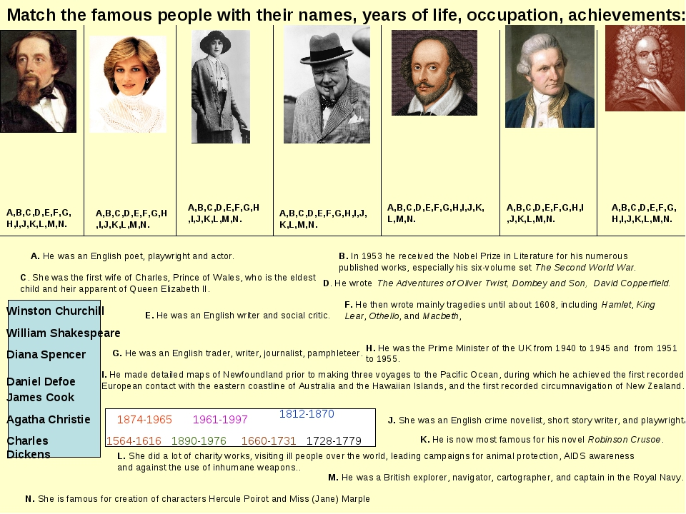 Match the famous people with their names, years of life, occupation, achievem...