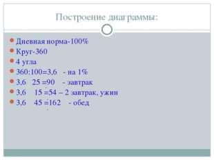 Построение диаграммы: Дневная норма-100% Круг-360 4 угла 360:100=3,6 - на 1%