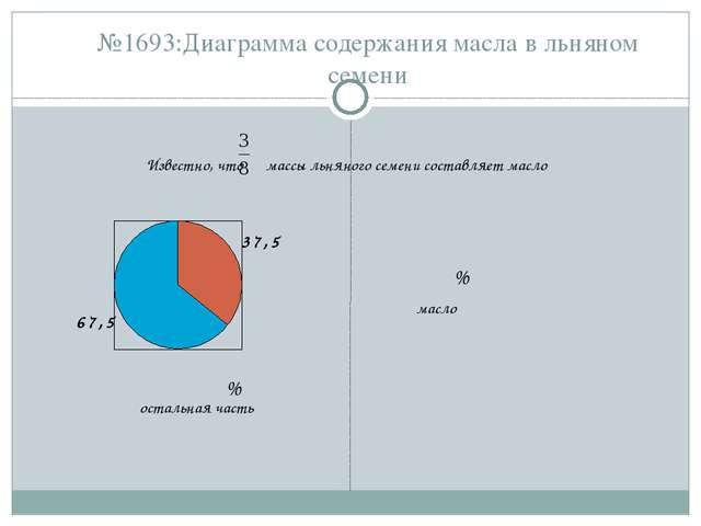 №1693:Диаграмма содержания масла в льняном семени Известно, что массы льняног...
