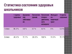Статистика состояния здоровья школьников 1 группа здоровья Хронические заболе