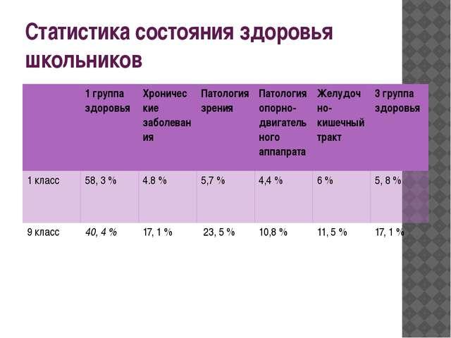 Статистика состояния здоровья школьников 1 группа здоровья Хронические заболе...