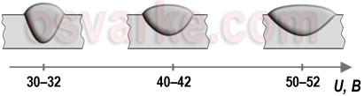 Влияние напряжения дуги на форму и размеры сварного шва