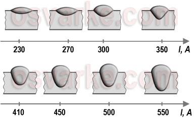 Влияние тока на форму и размеры сварного шва