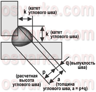 геометрические параметры углового сварного шва