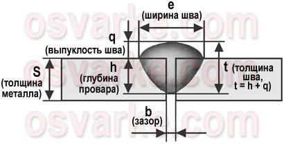 геометрические параметры стыкового сварного шва