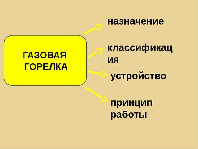 ГАЗОВАЯ ГОРЕЛКА назначение классификация принцип работы устройство