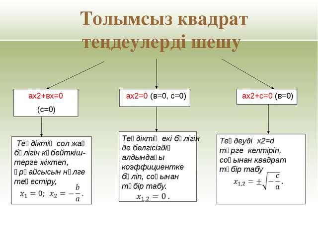 Оқулықпен жұмыс І нұсқа. Толымсыз квадрат теңдеулерді шешу: №361 (1,3) ІІ нұс...
