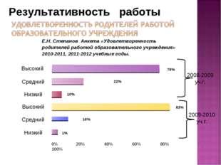 Высокий Средний Низкий Высокий Средний Низкий 0% 20% 40% 60% 80% 100% 78% 22%