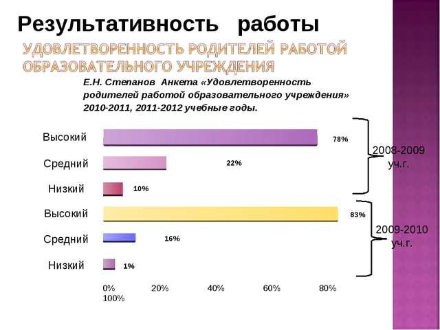 Высокий Средний Низкий Высокий Средний Низкий 0% 20% 40% 60% 80% 100% 78% 22%...