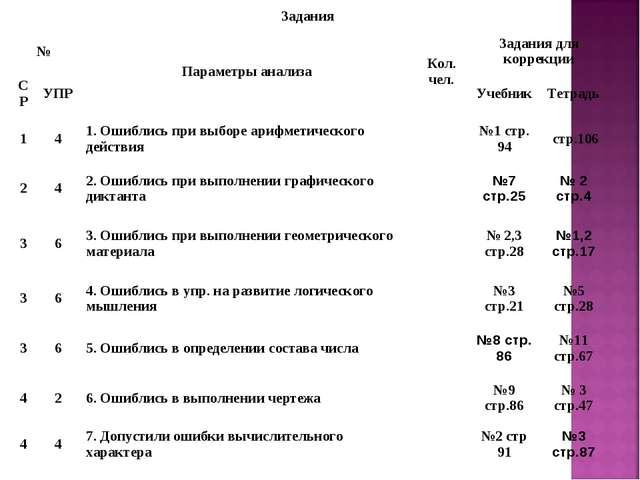 Задания  № Параметры анализаКол. чел.Задания для коррекции СРУПРУчебни...