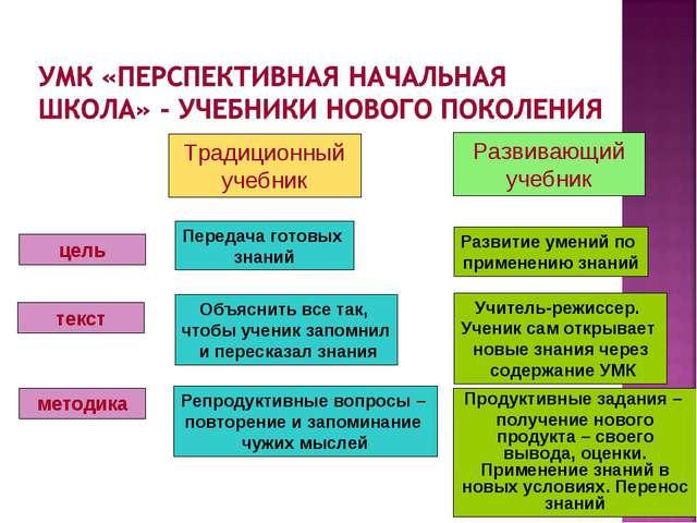 цель методика текст Передача готовых знаний Объяснить все так, чтобы ученик з...