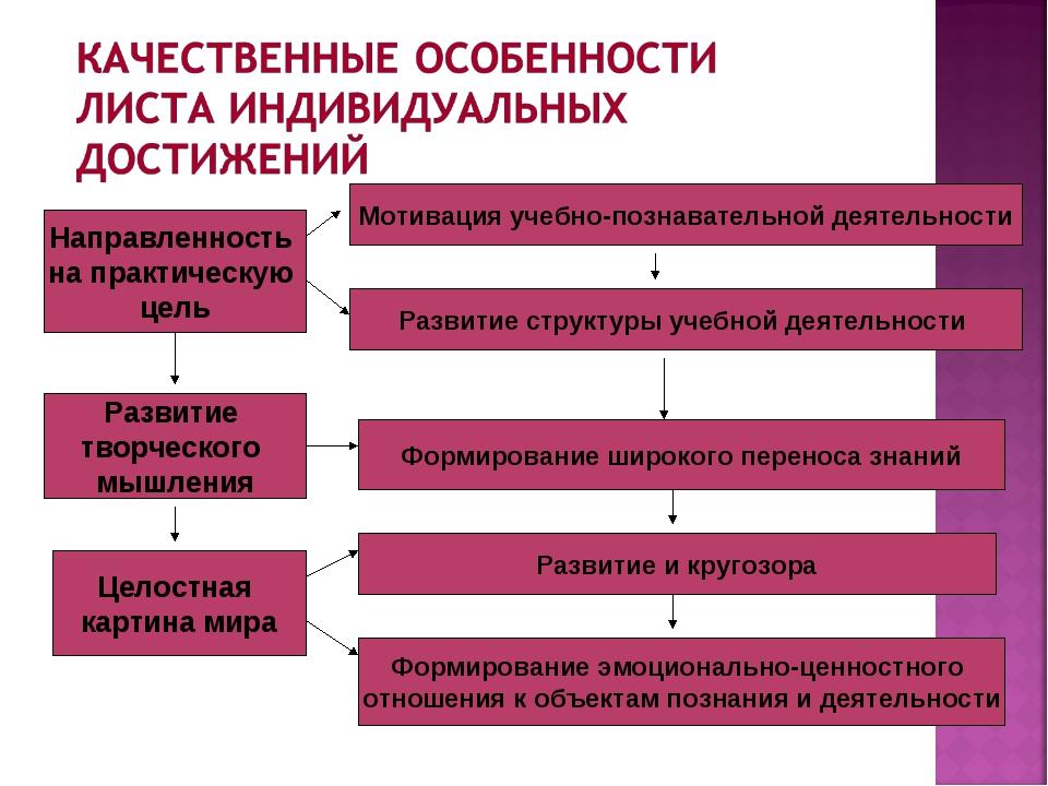 Направленность на практическую цель Развитие и кругозора Целостная картина ми...