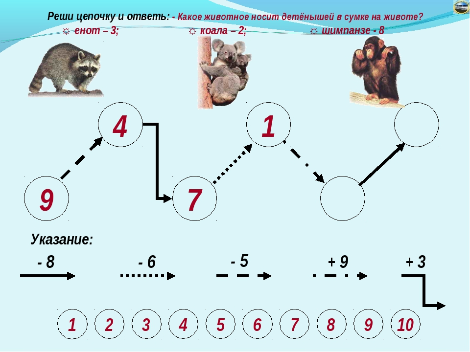 9 4 7 1 Указание: - 8 - 6 - 5 + 9 + 3 Реши цепочку и ответь: - Какое животное...