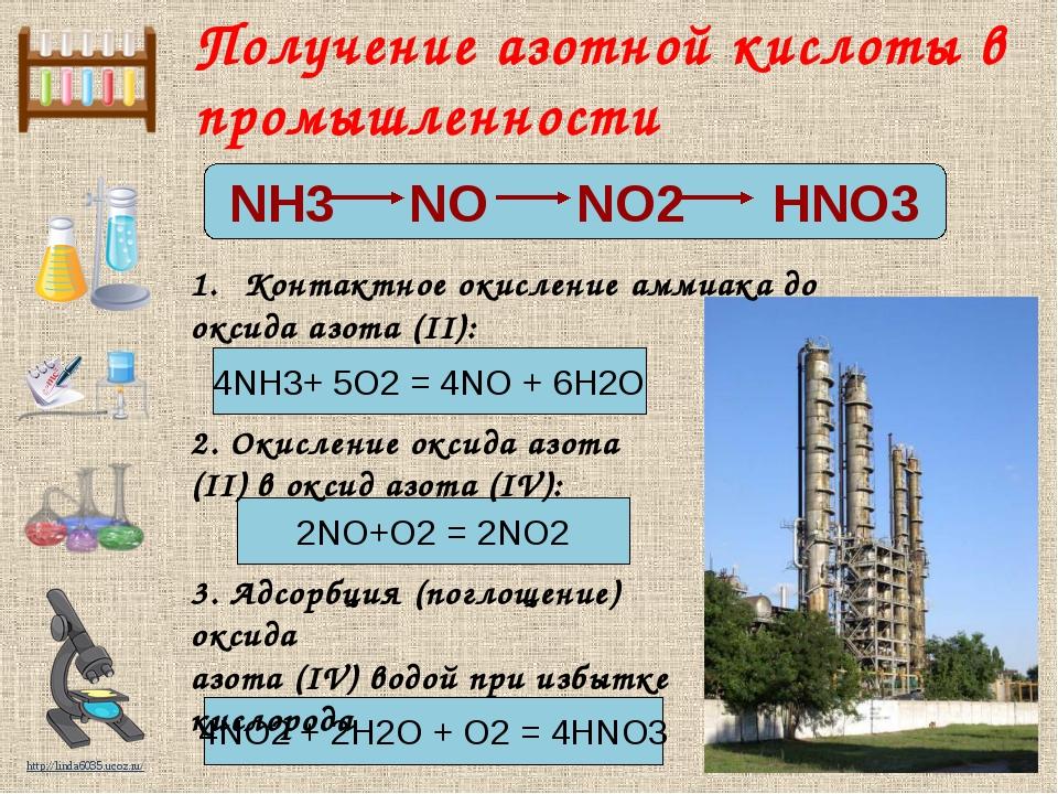 Получение азотной кислоты в промышленности NH3 NO NO2 HNO3 4NH3+ 5O2 = 4NO +...
