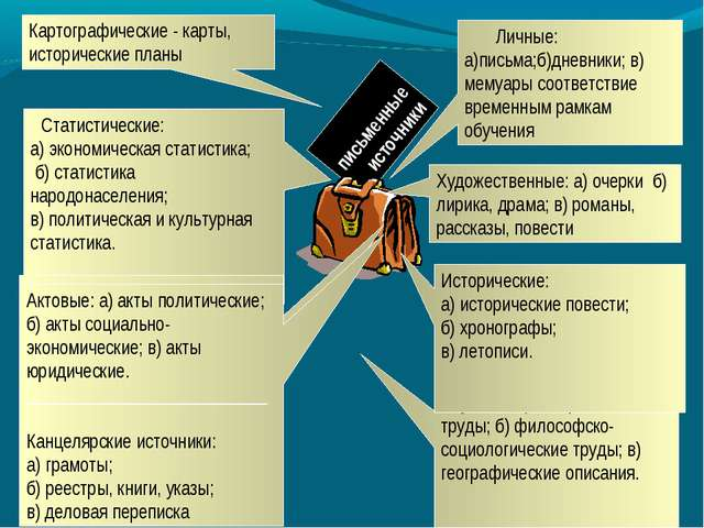 Научные: а) исторические труды; б) философско-социологические труды; в) геогр...