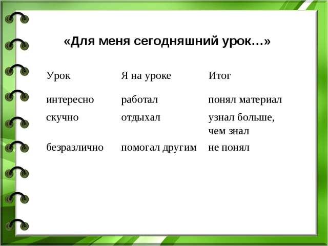 «Для меня сегодняшний урок…» УрокЯ на урокеИтог интересноработалпонял мат...