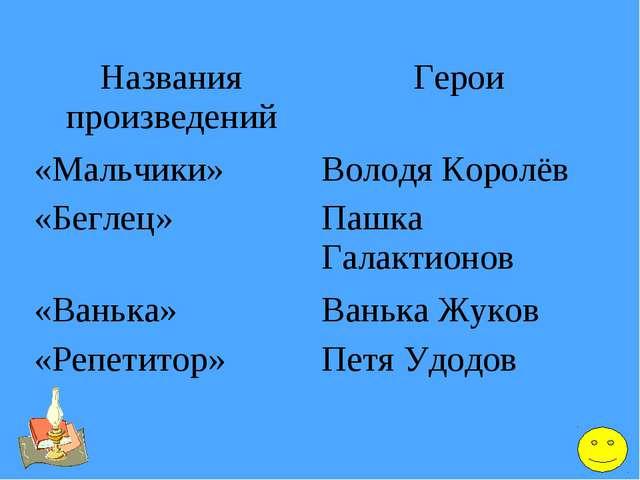 Названия произведенийГерои «Мальчики»Володя Королёв «Беглец»Пашка Галактио...