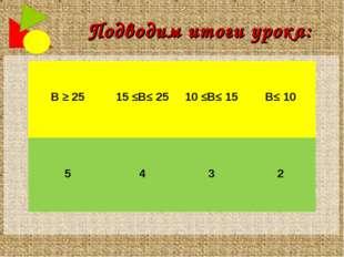 Подводим итоги урока:   В ≥ 25  15 ≤В≤ 25  10 ≤В≤ 15  В≤ 10   5