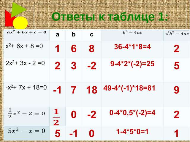 Ответы к таблице 1: