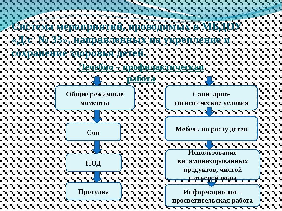 Система мероприятий, проводимых в МБДОУ «Д/с № 35», направленных на укреплени...