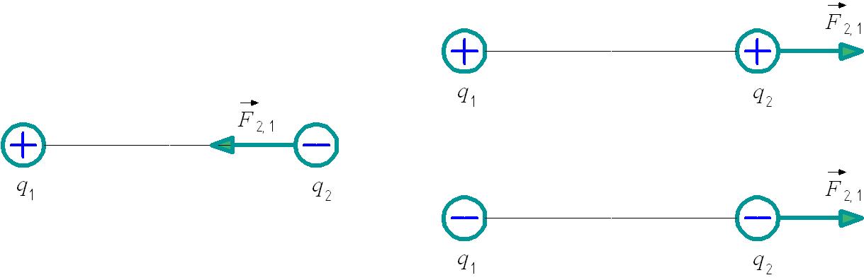 Взаимодействие разноименных и одноименных электрических зарядов