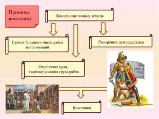 Завоевание новых земель Приток большого числа рабов из провинций Отсутствие п