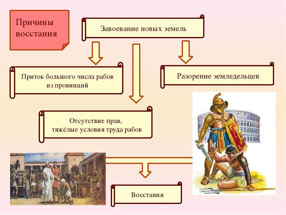 Завоевание новых земель Приток большого числа рабов из провинций Отсутствие п...