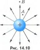 Силовые линии электрического поля