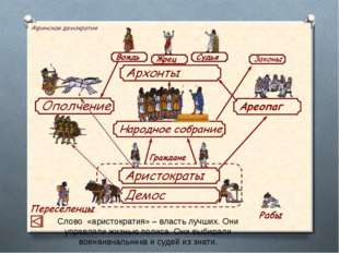 Слово «аристократия» – власть лучших. Они управляли жизнью полиса. Они выбира