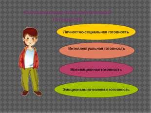 Составляющие психологической готовности Личностно-социальная готовность Интел