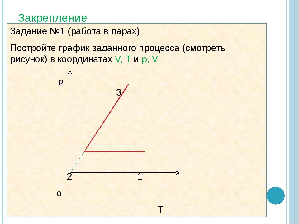 Закрепление Задание №1 (работа в парах) Постройте график заданного процесса (...