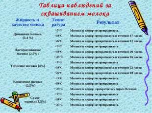 Таблица наблюдений за сквашиванием молока