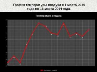 График температуры воздуха с 1 марта 2014 года по 16 марта 2014 года.