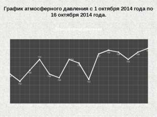 График атмосферного давления с 1 октября 2014 года по 16 октября 2014 года.