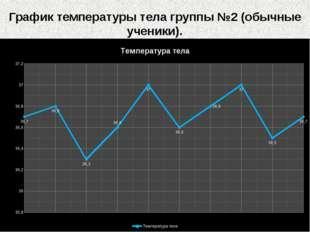 График температуры тела группы №2 (обычные ученики).