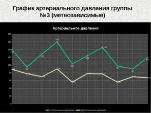 График артериального давления группы №3 (метеозависимые)