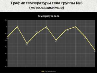 График температуры тела группы №3 (метеозависимые)