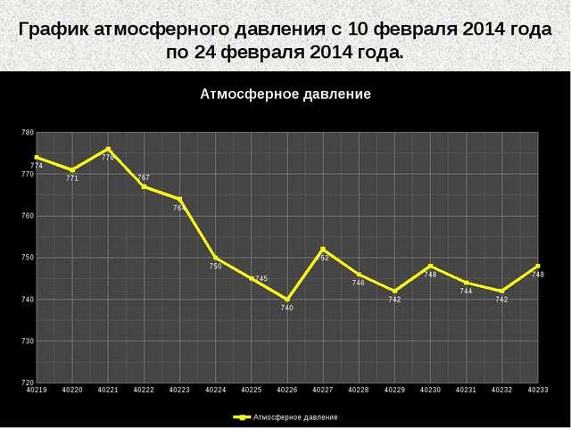 График атмосферного давления с 10 февраля 2014 года по 24 февраля 2014 года.