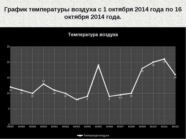 График температуры воздуха с 1 октября 2014 года по 16 октября 2014 года.