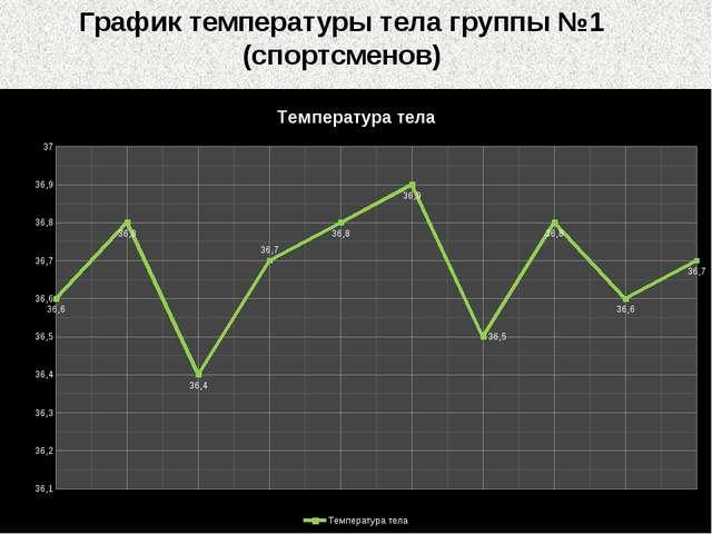 График температуры тела группы №1 (спортсменов)
